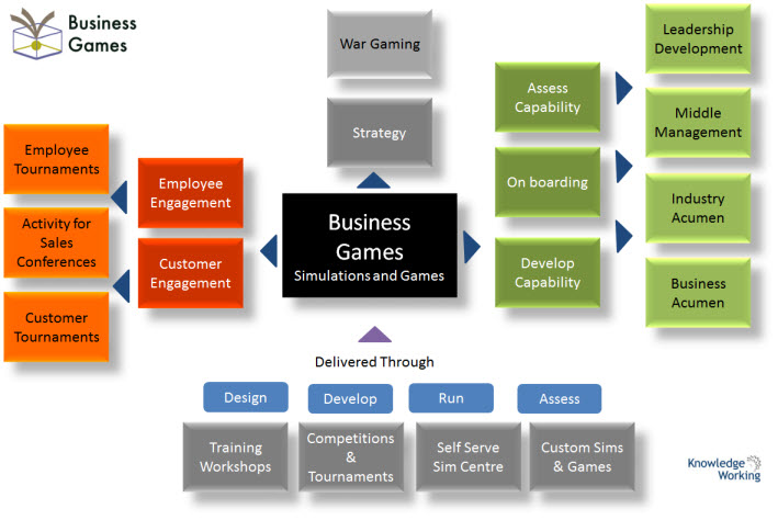 Business-Games-Uses LearningCafe