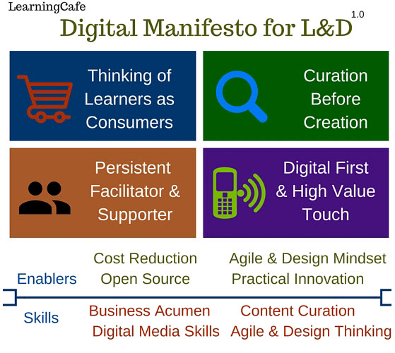 LearningCafe Digital Manifesto for L&D