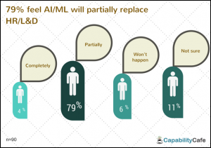 12-300x211 How AI/Machine Learning could impact HR/L&D - Survey Results Artificial Intelligence Blogs