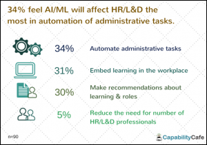 13-300x211 How AI/Machine Learning could impact HR/L&D - Survey Results Artificial Intelligence Blogs