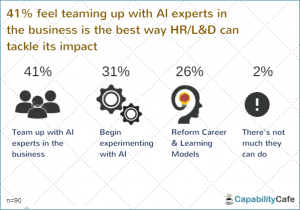 3-300x210 How AI/Machine Learning could impact HR/L&D - Survey Results Artificial Intelligence Blogs