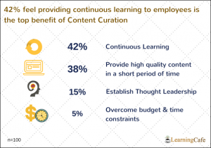 5-300x210 Content Curation for Learning - Beyond the Basics Featured LearningCafe Webinars