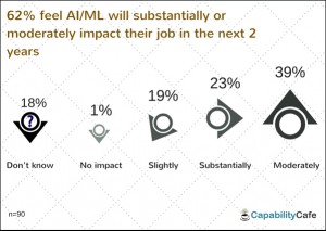 6-300x213 How AI/Machine Learning could impact HR/L&D - Survey Results Artificial Intelligence Blogs