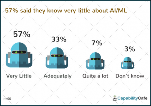 8-1-300x211 How AI/Machine Learning could impact HR/L&D - Survey Results Blogs